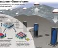 elastomer-wandler_energy-mag