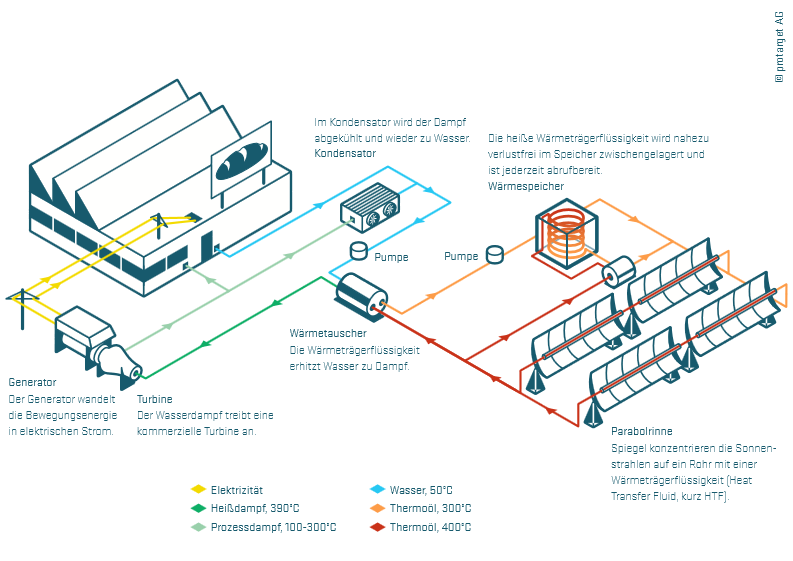 solar kraftwerke nach ikea vorbild energy mag. Black Bedroom Furniture Sets. Home Design Ideas