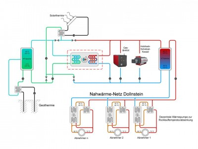 Betriebsschema Nahwärmenetz Dollnstein_Energy-Mag