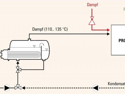 industrieller Prozesse_Solarthermie_Schematische_Darstellung_2.jpg