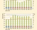 Durchschnittliche Arbeitszahlen (AZ) aller Anlagen.