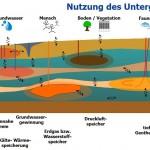 Unterirdische Speicher_Energy-Mag