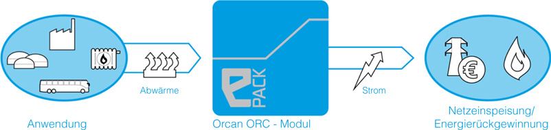 OrcanTechnologie