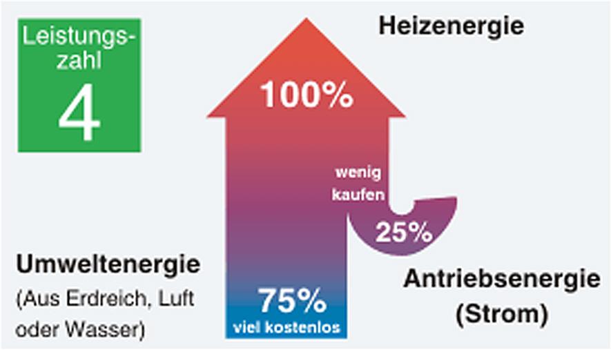 Leistungszahl_Energy-Mag