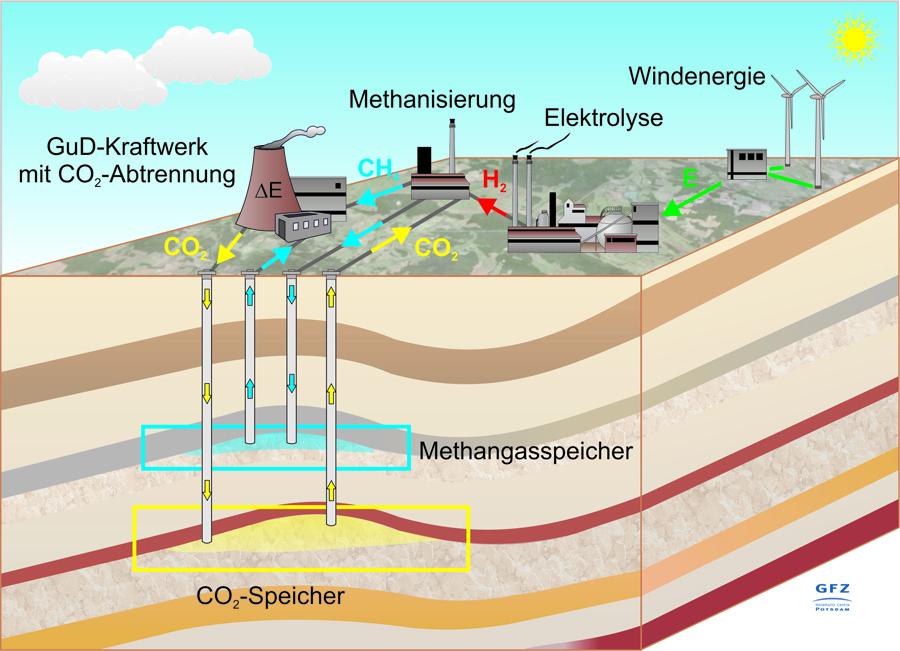 Energie_Speicherung_GFZ_Energy-Mag