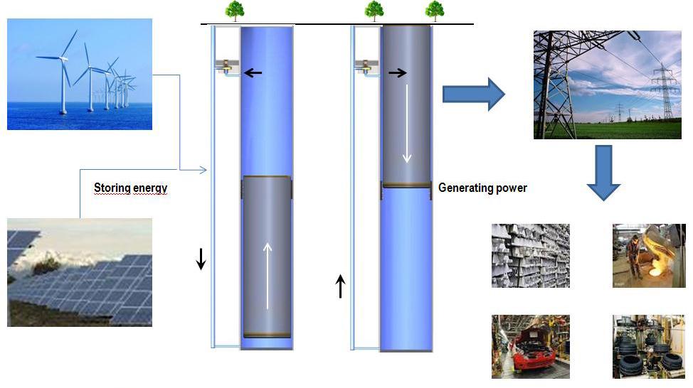 gravity_power_Energy-Mag