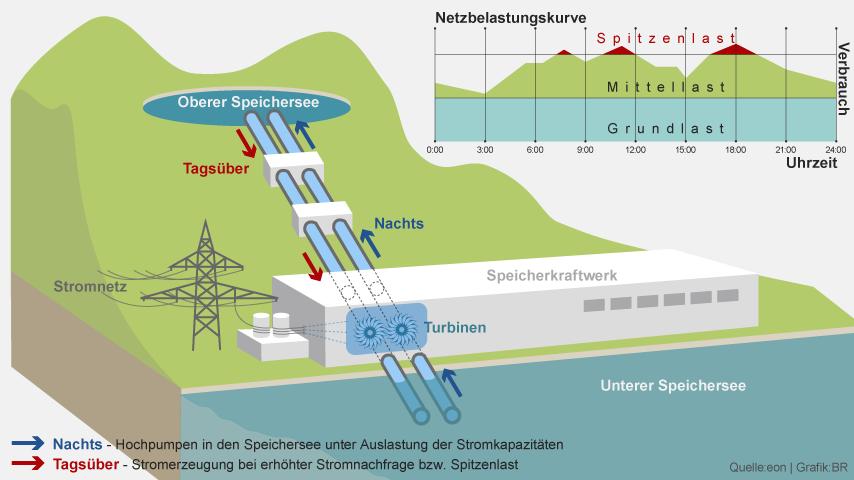 pumpspeicherkraftwerk-100