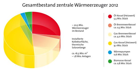 bestand-heizwertgeraete_2012