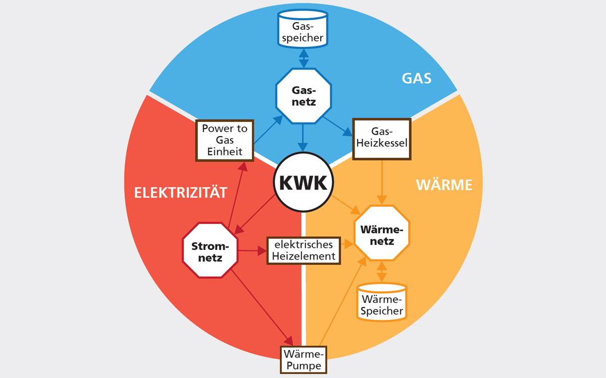Gas & Wärmenetze speichern Strom