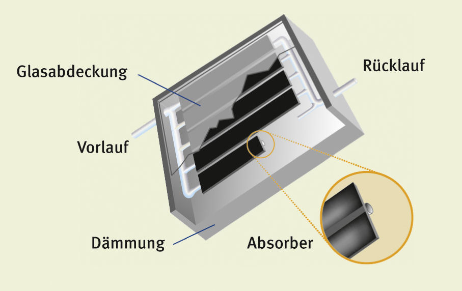 Aufbau Flachkollektor - Energy-Mag