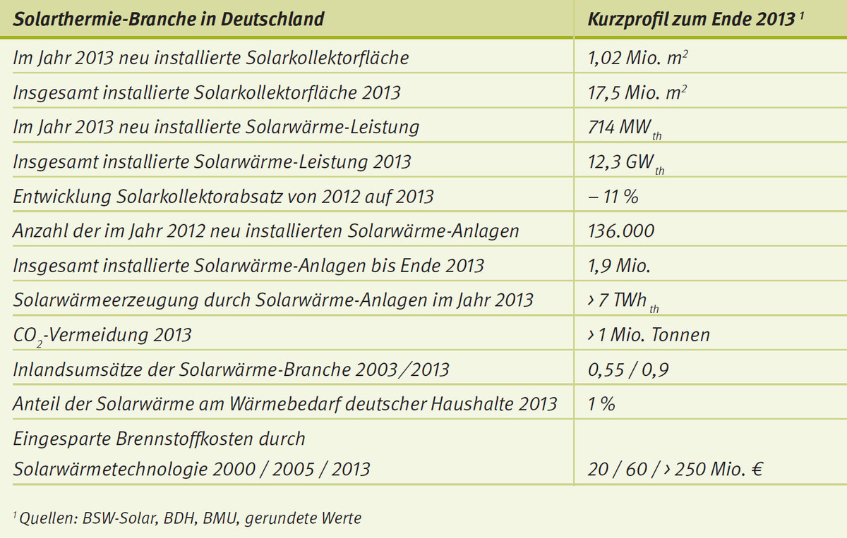Solarthermie-Branche in Deutschland_Energy-Mag