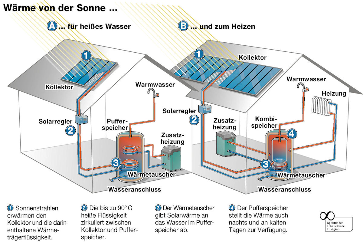 Waerme von der Sonne - Grafik - Energy-Mag