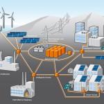 SmartGrid_struktur-energy-mag-abb