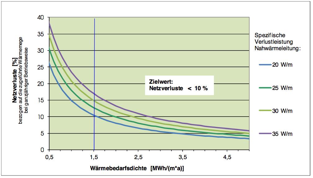 Netzverluste-Nahwaermenetz_Energy-Mag
