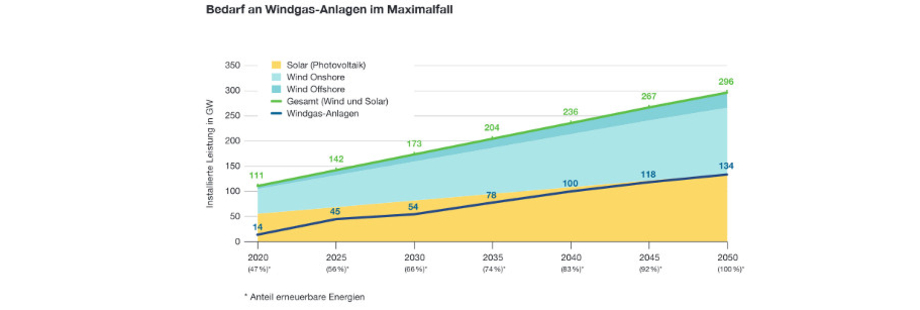 Windgas-Studie-Greenpeace_Energy-Mag