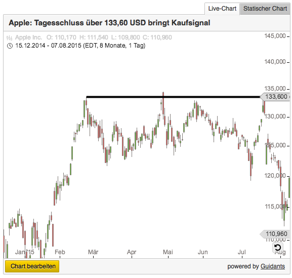 Apple_Charts_Godmode-Trader-Energy-Mag