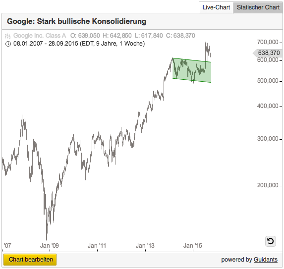 Google-Aktienchart