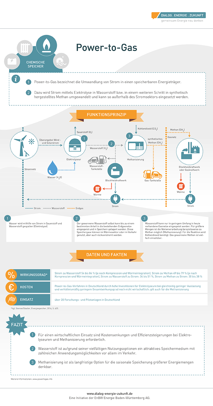 power-to-gas-infografik-energy-mag
