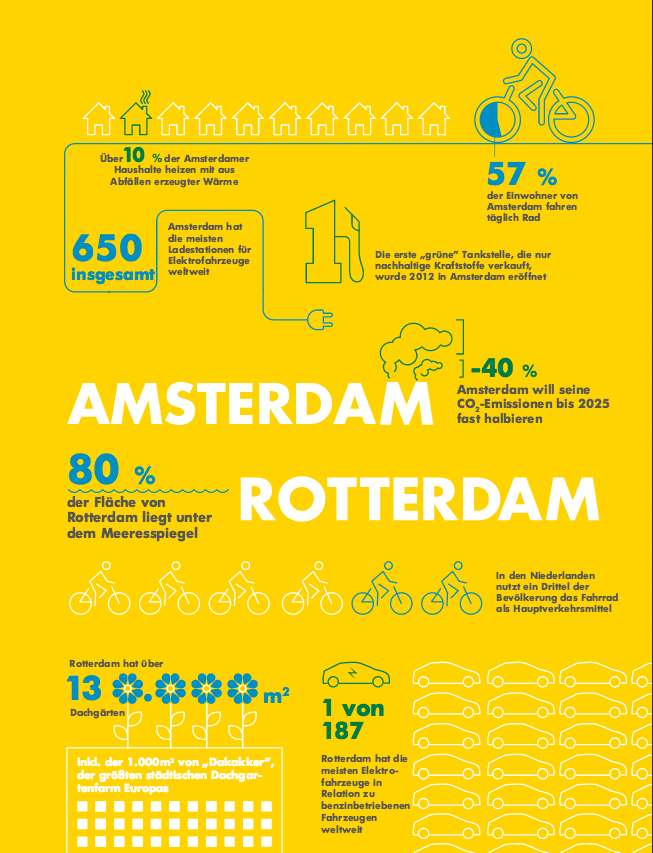 Amsterdam+Rotterdam_Smart-Cities_Energy-Mag