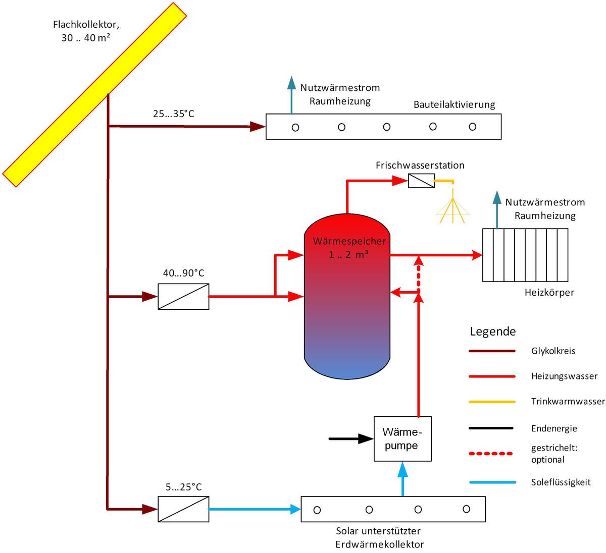 Haus-als-waermespeicher-nutzen-solaranlage-energy-mag
