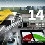 Energiewende absurd – Stromsparen absurd