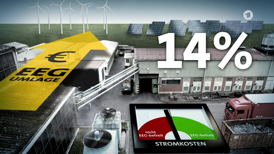 Klimagesetz-EEG Umlage-absurd-Energy-Mag