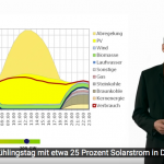 Dezentrale Speicher für die Energiewende