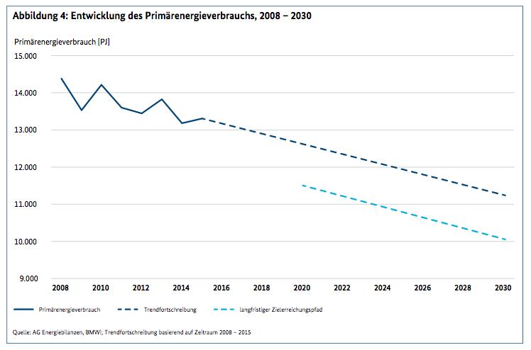 entwicklung-primaerenergieverbrauch_2008-2030_energy-mag