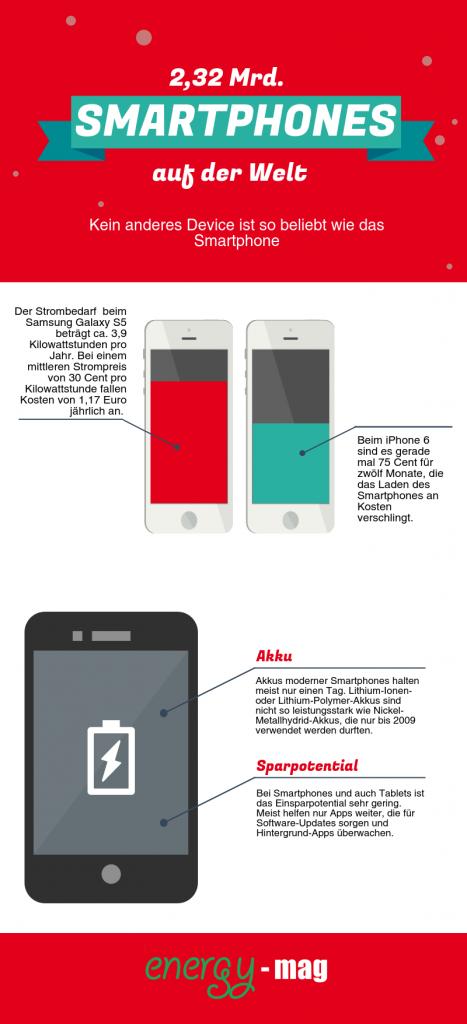 Infografik über Smartphone-Nutzung in Deutschland