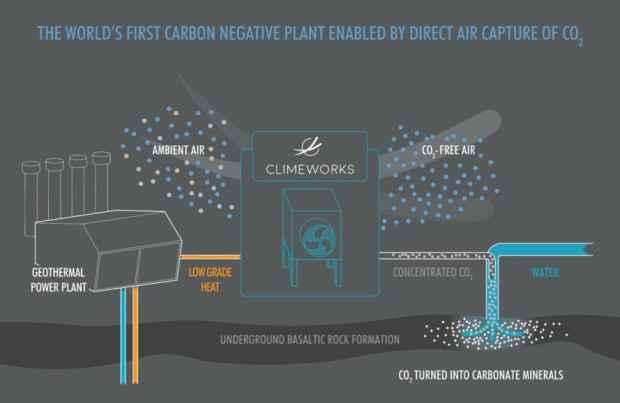 Climeworks CO2 Kraftwerk Island Energy Mag