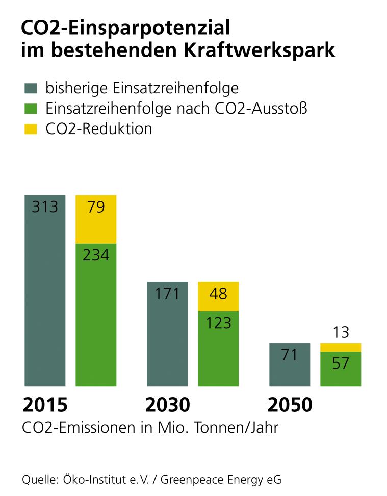 CO2 Einsparpotenzial bei bestehenden Kraftwerken Energy-Mag